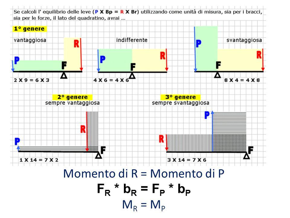 Momento di R = Momento di P F R * b R = F P * b P M R = M P