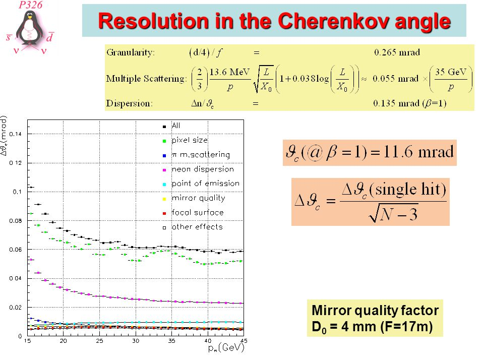 Resolution in the Cherenkov angle Mirror quality factor D 0 = 4 mm (F=17m)