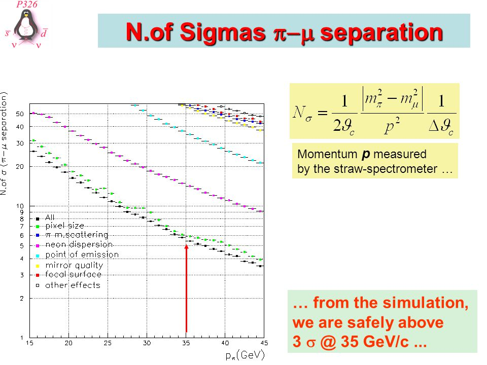 N.of Sigmas  separation … from the simulation, we are safely above 3  @ 35 GeV/c... Momentum p measured by the straw-spectrometer …