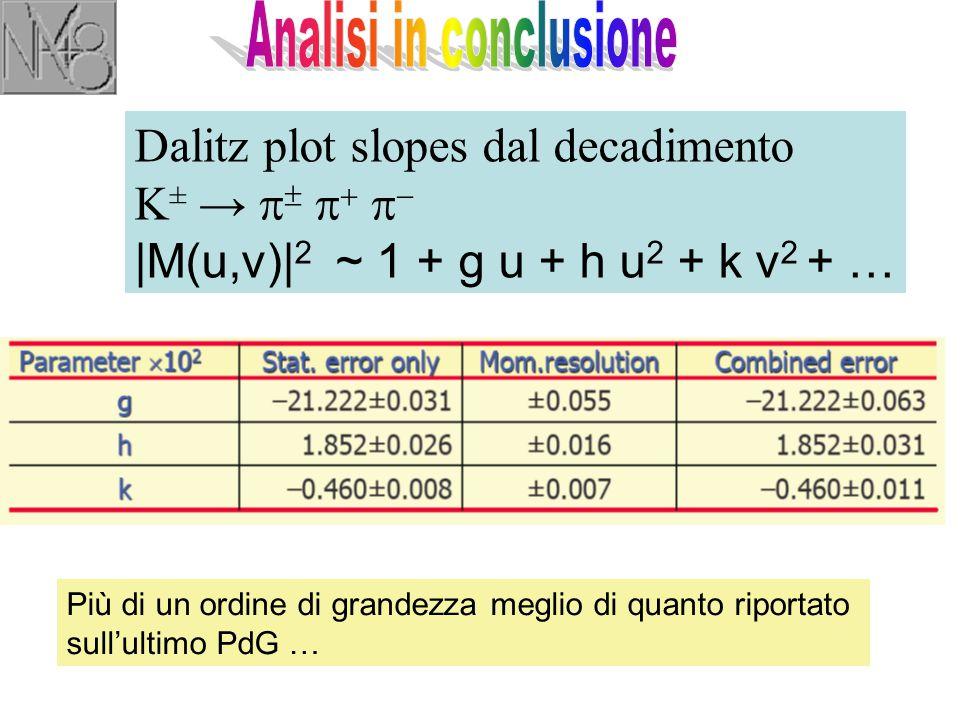 Dalitz plot slopes dal decadimento K ± →       |M(u,v)| 2 ~ 1 + g u + h u 2 + k v 2 + … Più di un ordine di grandezza meglio di quanto riportato sull'ultimo PdG …