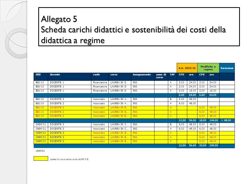 Allegato 5 Scheda carichi didattici e sostenibilità dei costi della didattica a regime A.A. 2015/16 Modifiche a regime Variazioni SSDdocenteruolocorso