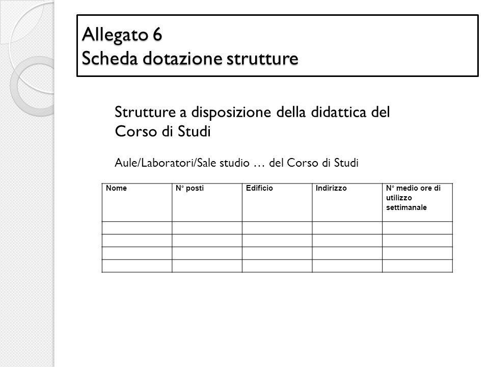 Allegato 6 Scheda dotazione strutture NomeN° postiEdificioIndirizzo N° medio ore di utilizzo settimanale Aule/Laboratori/Sale studio … del Corso di St