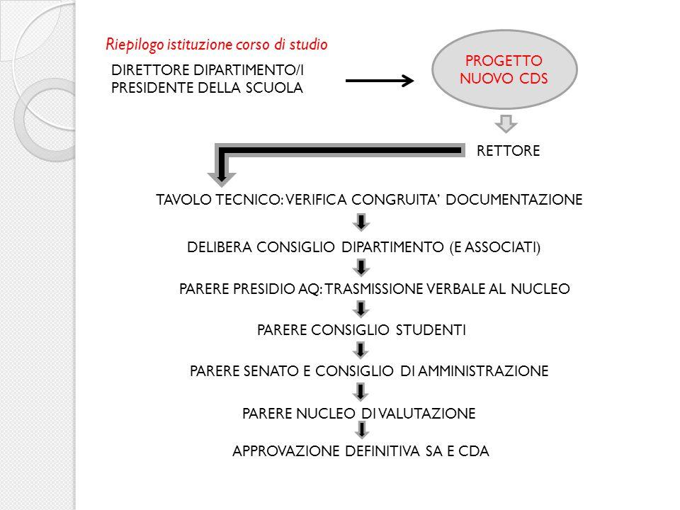 COLLEGIO DIDATTICO PROPOSTA MODIFICA CORSO DI STUDIO DIPARTIMENTO/I ASSENZA DI RILIEVI RILIEVI/OSSERVAZIONI RETTORE COMMISSIONE (Dir.Dipartimento/i - Pres.