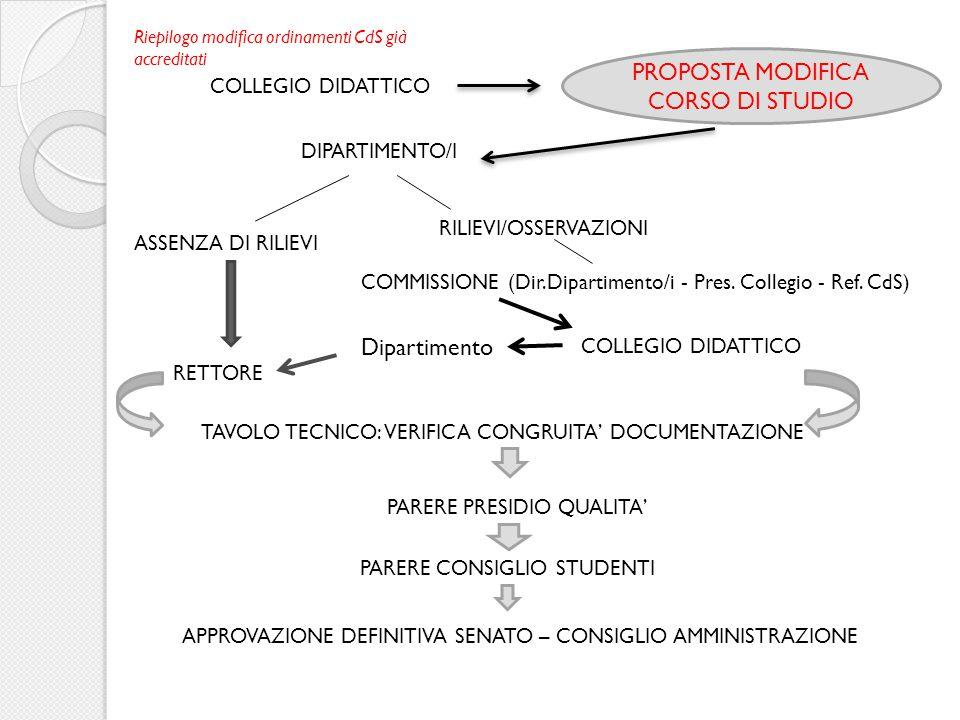 COLLEGIO DIDATTICO PROPOSTA MODIFICA CORSO DI STUDIO DIPARTIMENTO/I ASSENZA DI RILIEVI RILIEVI/OSSERVAZIONI RETTORE COMMISSIONE (Dir.Dipartimento/i -