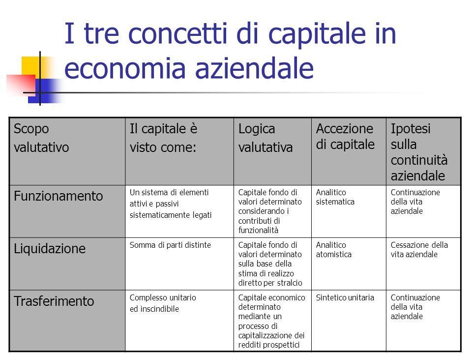 I tre concetti di capitale in economia aziendale Scopo valutativo Il capitale è visto come: Logica valutativa Accezione di capitale Ipotesi sulla cont