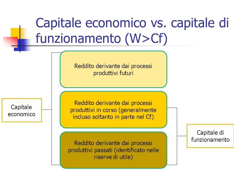 Capitale economico vs. capitale di funzionamento (W>Cf) Reddito derivante dai processi produttivi futuri Reddito derivante dai processi produttivi in