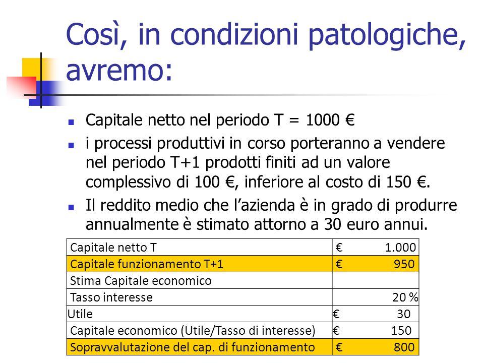 Così, in condizioni patologiche, avremo: Capitale netto nel periodo T = 1000 € i processi produttivi in corso porteranno a vendere nel periodo T+1 prodotti finiti ad un valore complessivo di 100 €, inferiore al costo di 150 €.