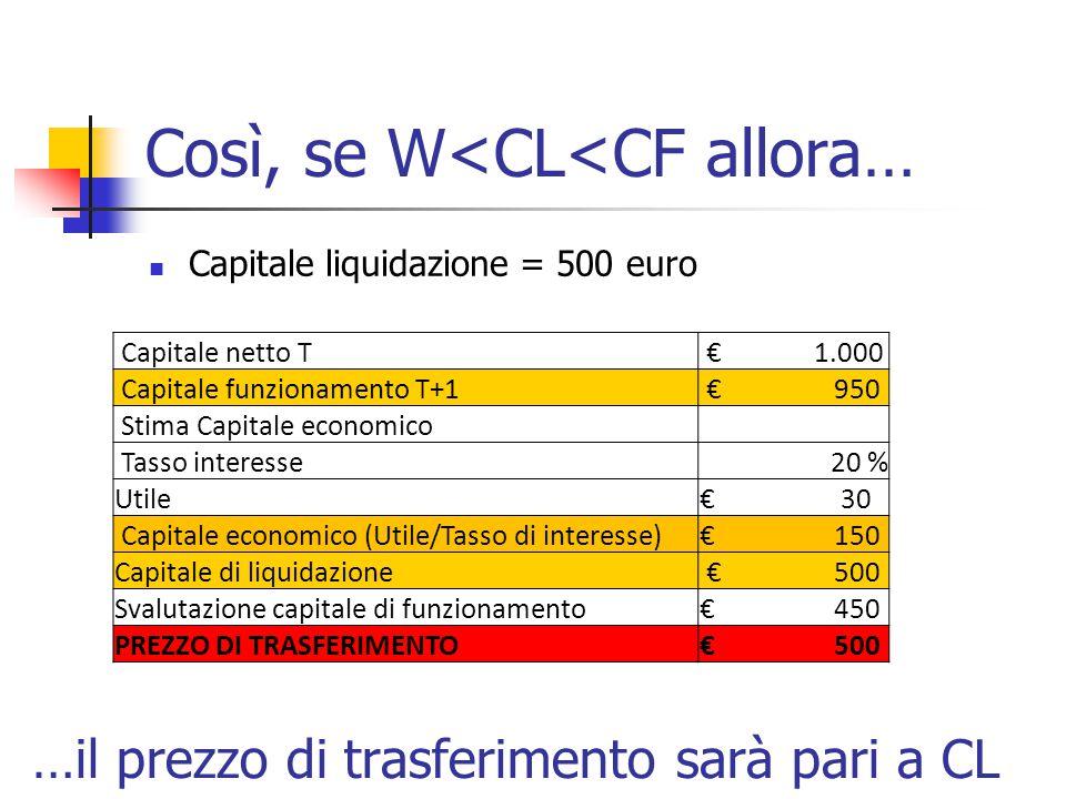Così, se W<CL<CF allora… Capitale liquidazione = 500 euro Capitale netto T € 1.000 Capitale funzionamento T+1 € 950 Stima Capitale economico Tasso interesse 20 % Utile€ 30 Capitale economico (Utile/Tasso di interesse)€ 150 Capitale di liquidazione € 500 Svalutazione capitale di funzionamento€ 450 PREZZO DI TRASFERIMENTO€ 500 …il prezzo di trasferimento sarà pari a CL