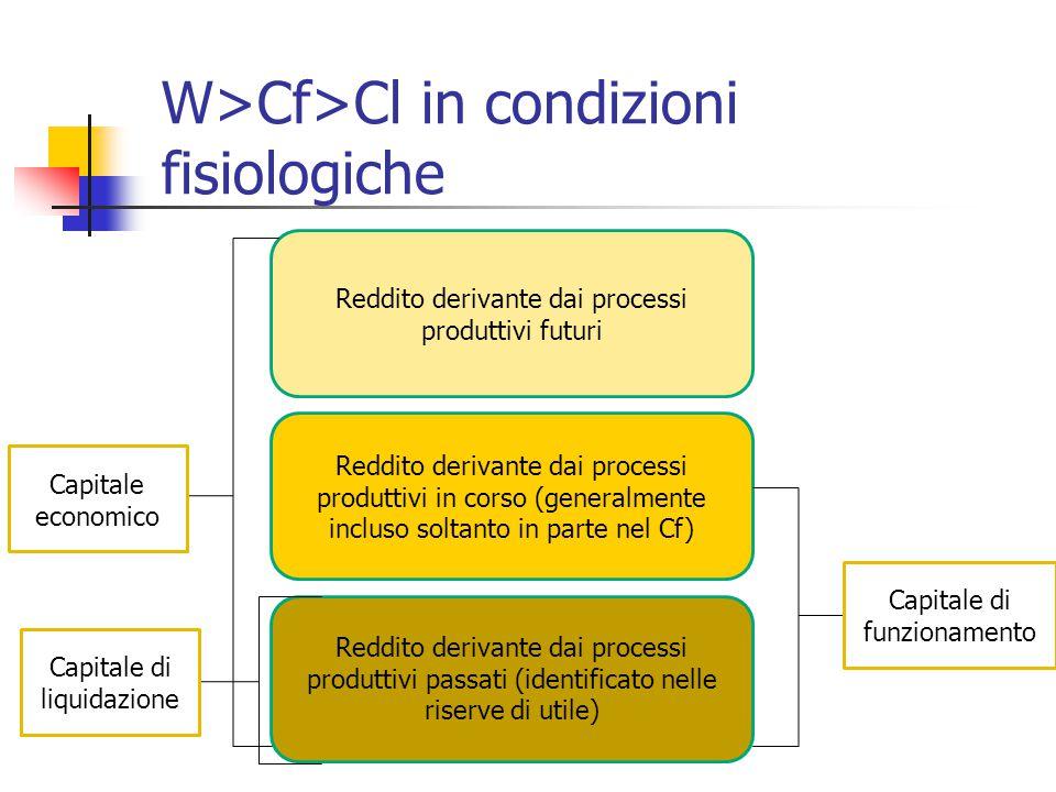 W>Cf>Cl in condizioni fisiologiche Reddito derivante dai processi produttivi futuri Reddito derivante dai processi produttivi in corso (generalmente i