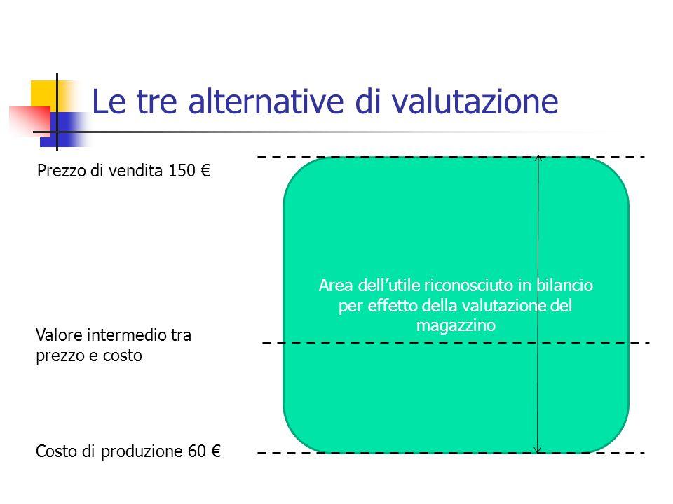 Le tre alternative di valutazione Area dell'utile riconosciuto in bilancio per effetto della valutazione del magazzino Costo di produzione 60 € Prezzo di vendita 150 € Valore intermedio tra prezzo e costo