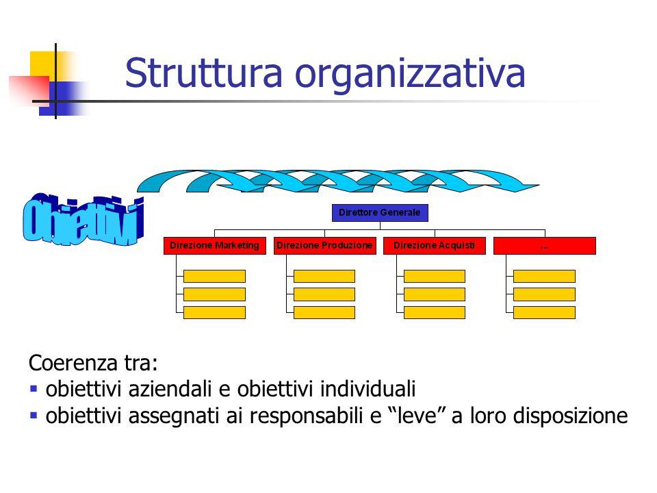 Struttura organizzativa Coerenza tra:  obiettivi aziendali e obiettivi individuali  obiettivi assegnati ai responsabili e leve a loro disposizione