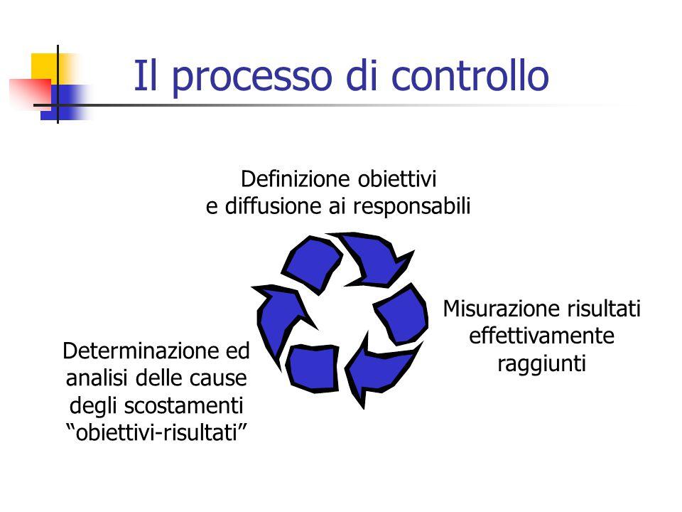 Il processo di controllo Definizione obiettivi e diffusione ai responsabili Misurazione risultati effettivamente raggiunti Determinazione ed analisi delle cause degli scostamenti obiettivi-risultati