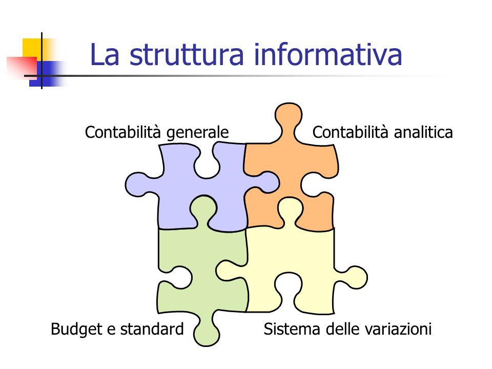 La struttura informativa Contabilità generaleContabilità analitica Budget e standardSistema delle variazioni