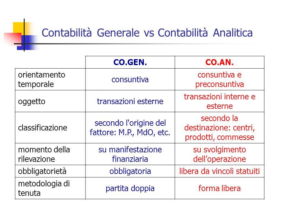 Contabilità Generale vs Contabilità Analitica CO.GEN.CO.AN. orientamento temporale consuntiva consuntiva e preconsuntiva oggettotransazioni esterne tr