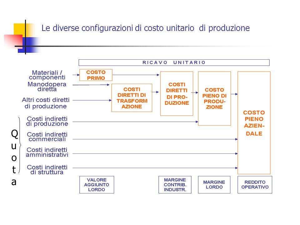 Le diverse configurazioni di costo unitario di produzione QuotaQuota