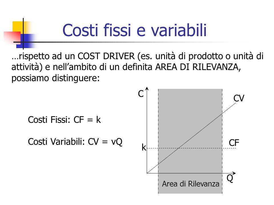 …rispetto ad un COST DRIVER (es. unità di prodotto o unità di attività) e nell'ambito di un definita AREA DI RILEVANZA, possiamo distinguere: Costi Fi