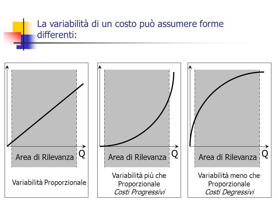 La variabilità di un costo può assumere forme differenti: Q Area di Rilevanza Q Q Variabilità Proporzionale Variabilità più che Proporzionale Costi Progressivi Variabilità meno che Proporzionale Costi Degressivi