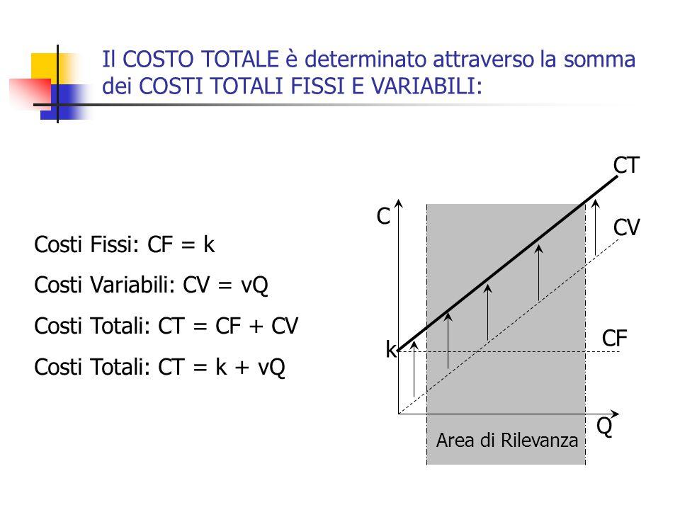 Il COSTO TOTALE è determinato attraverso la somma dei COSTI TOTALI FISSI E VARIABILI: Costi Fissi: CF = k Costi Variabili: CV = vQ Costi Totali: CT = CF + CV Costi Totali: CT = k + vQ k CF CV Q C Area di Rilevanza CT