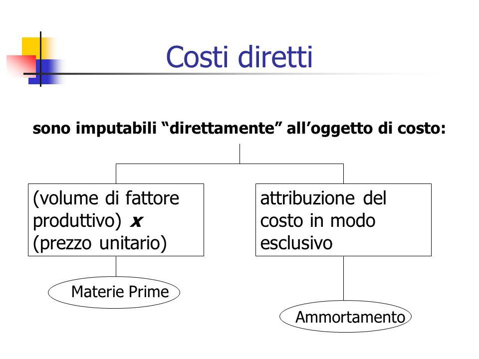 sono imputabili direttamente all'oggetto di costo: (volume di fattore produttivo) x (prezzo unitario) attribuzione del costo in modo esclusivo Materie Prime Ammortamento Costi diretti