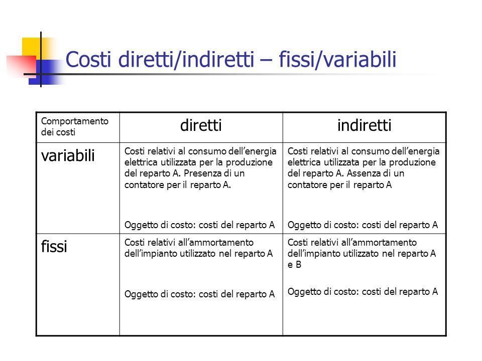 Costi diretti/indiretti – fissi/variabili Comportamento dei costi direttiindiretti variabili Costi relativi al consumo dell'energia elettrica utilizzata per la produzione del reparto A.