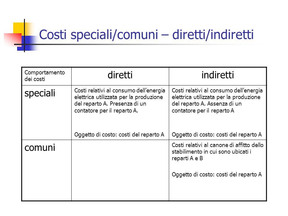 Comportamento dei costi direttiindiretti speciali Costi relativi al consumo dell'energia elettrica utilizzata per la produzione del reparto A.