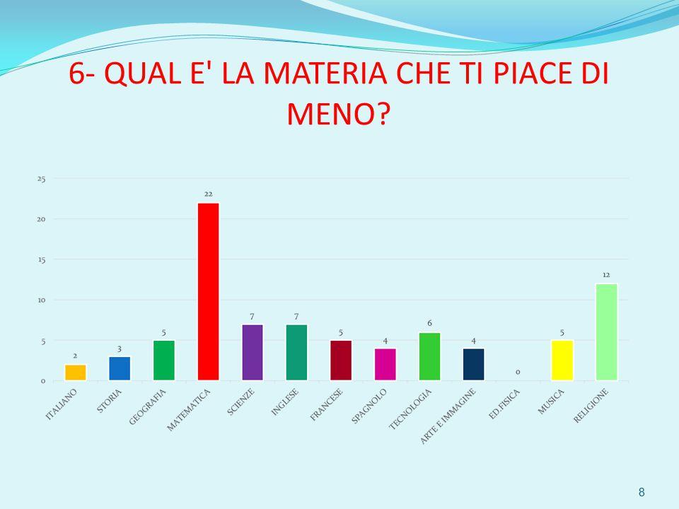 6- QUAL E LA MATERIA CHE TI PIACE DI MENO 8