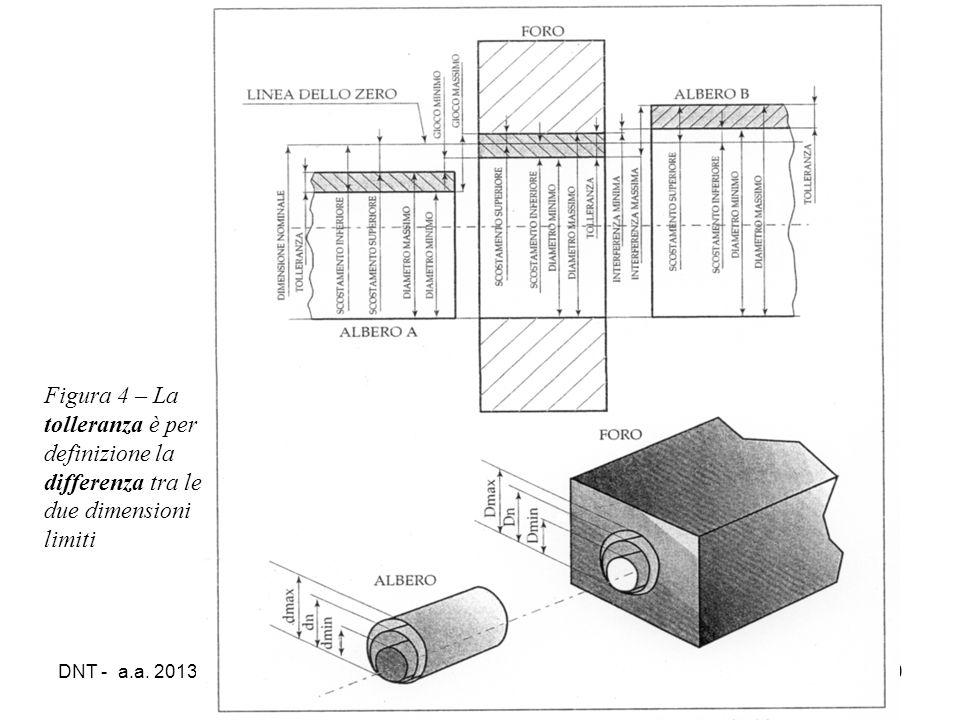 DNT - a.a. 2013/1420 Figura 4 – La tolleranza è per definizione la differenza tra le due dimensioni limiti