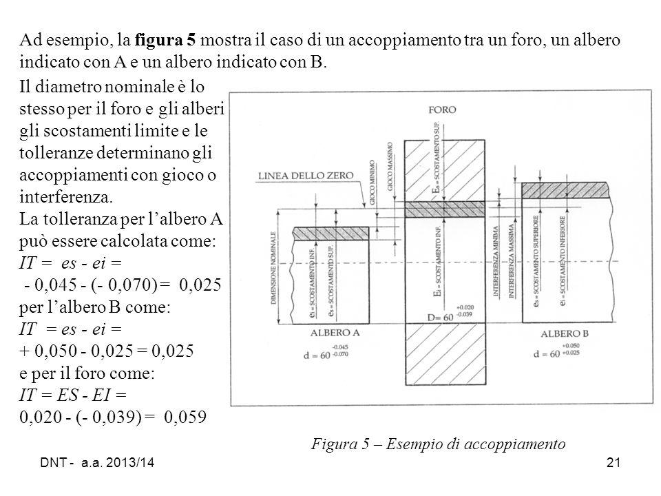 DNT - a.a. 2013/1421 Figura 5 – Esempio di accoppiamento Ad esempio, la figura 5 mostra il caso di un accoppiamento tra un foro, un albero indicato co