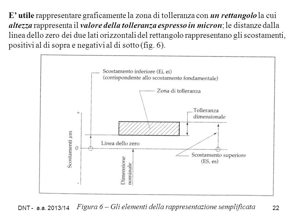 DNT - a.a. 2013/1422 Figura 6 – Gli elementi della rappresentazione semplificata E' utile rappresentare graficamente la zona di tolleranza con un rett