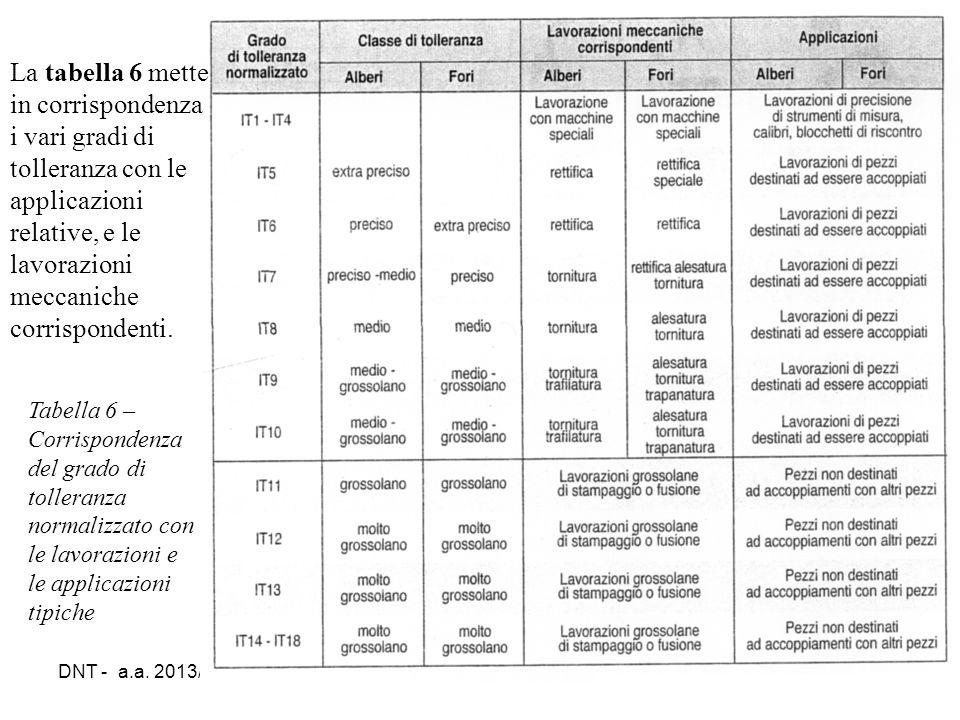 DNT - a.a. 2013/1428 Tabella 6 – Corrispondenza del grado di tolleranza normalizzato con le lavorazioni e le applicazioni tipiche La tabella 6 mette i