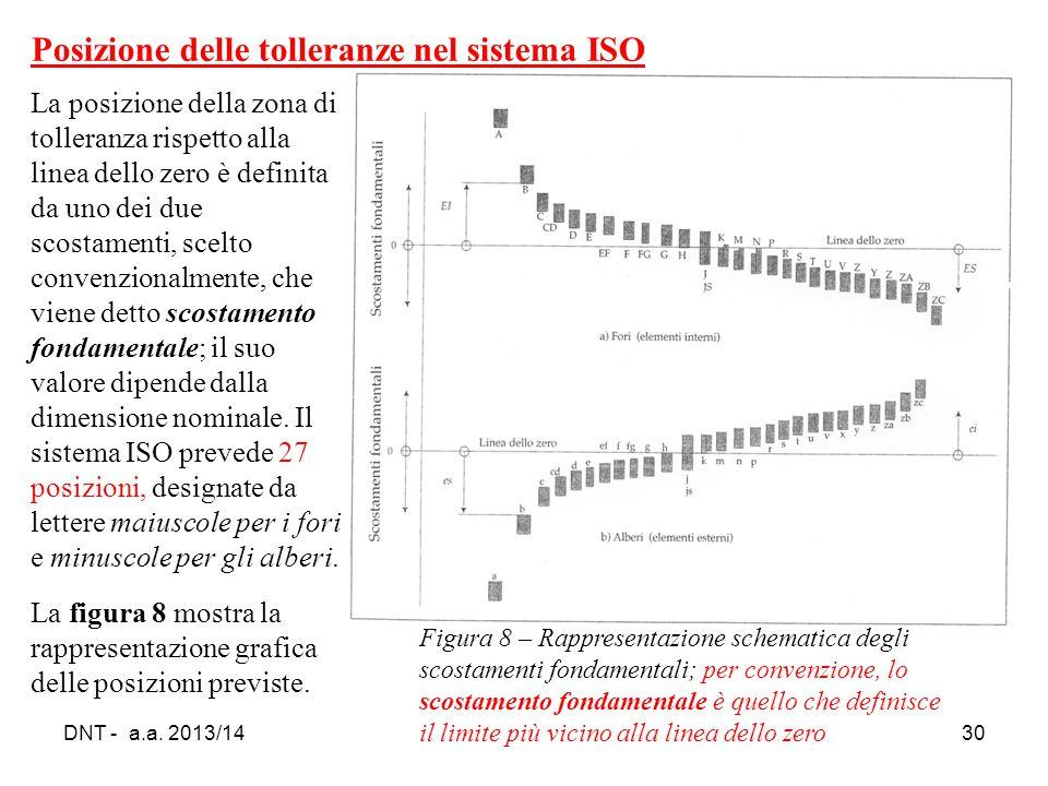 DNT - a.a. 2013/1430 Figura 8 – Rappresentazione schematica degli scostamenti fondamentali; per convenzione, lo scostamento fondamentale è quello che