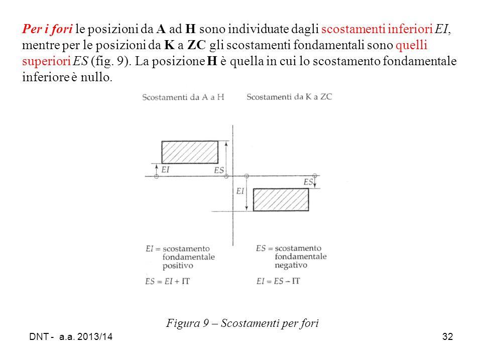 DNT - a.a. 2013/1432 Figura 9 – Scostamenti per fori Per i fori le posizioni da A ad H sono individuate dagli scostamenti inferiori EI, mentre per le