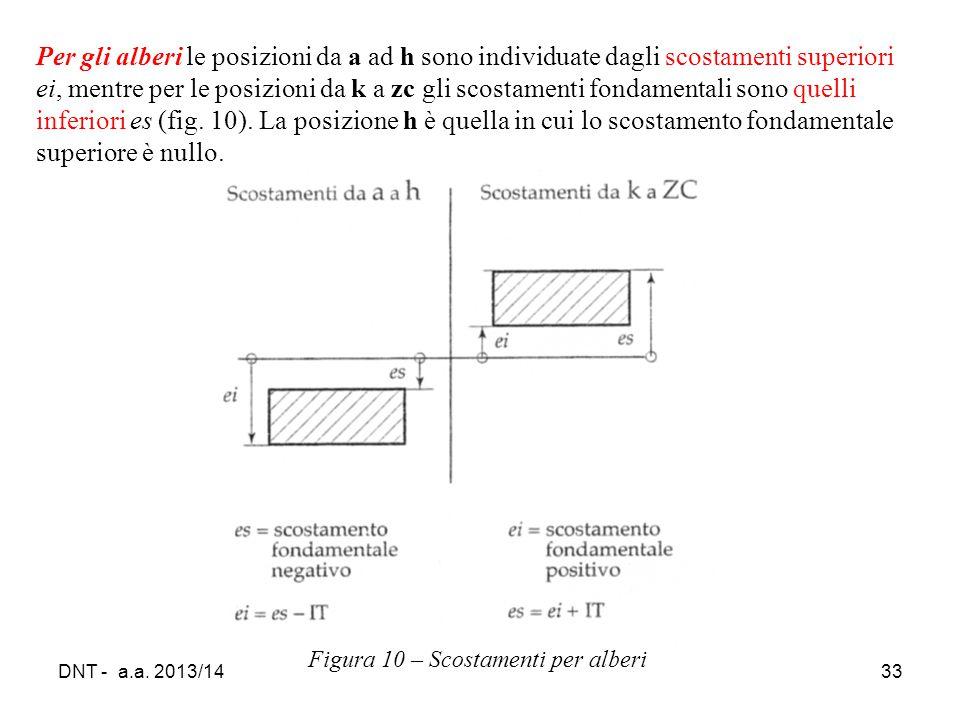 DNT - a.a. 2013/1433 Figura 10 – Scostamenti per alberi Per gli alberi le posizioni da a ad h sono individuate dagli scostamenti superiori ei, mentre