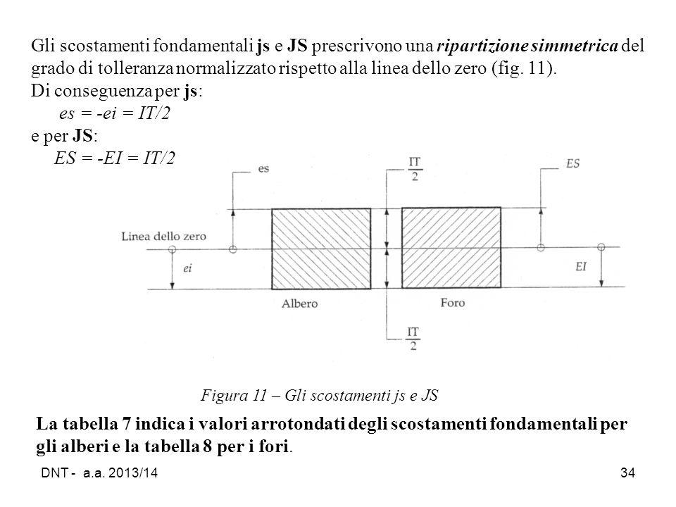 DNT - a.a. 2013/1434 Figura 11 – Gli scostamenti js e JS Gli scostamenti fondamentali js e JS prescrivono una ripartizione simmetrica del grado di tol