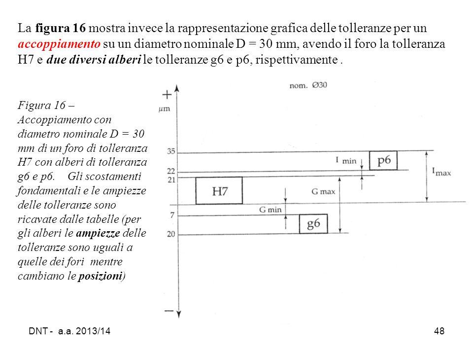 DNT - a.a. 2013/1448 La figura 16 mostra invece la rappresentazione grafica delle tolleranze per un accoppiamento su un diametro nominale D = 30 mm, a
