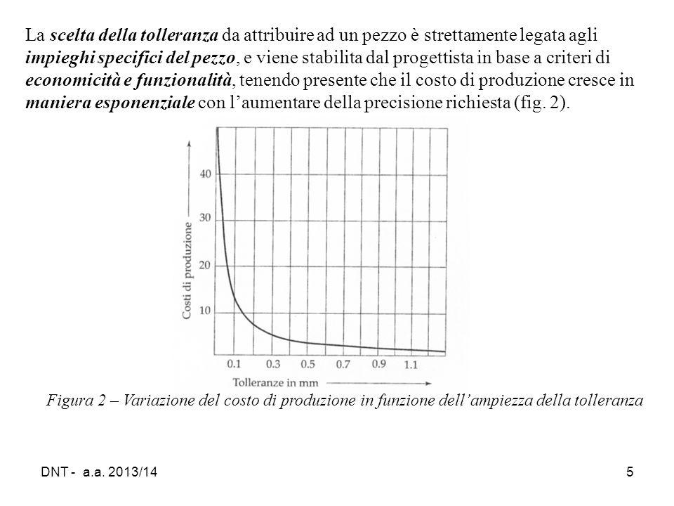 DNT - a.a. 2013/145 Figura 2 – Variazione del costo di produzione in funzione dell'ampiezza della tolleranza La scelta della tolleranza da attribuire