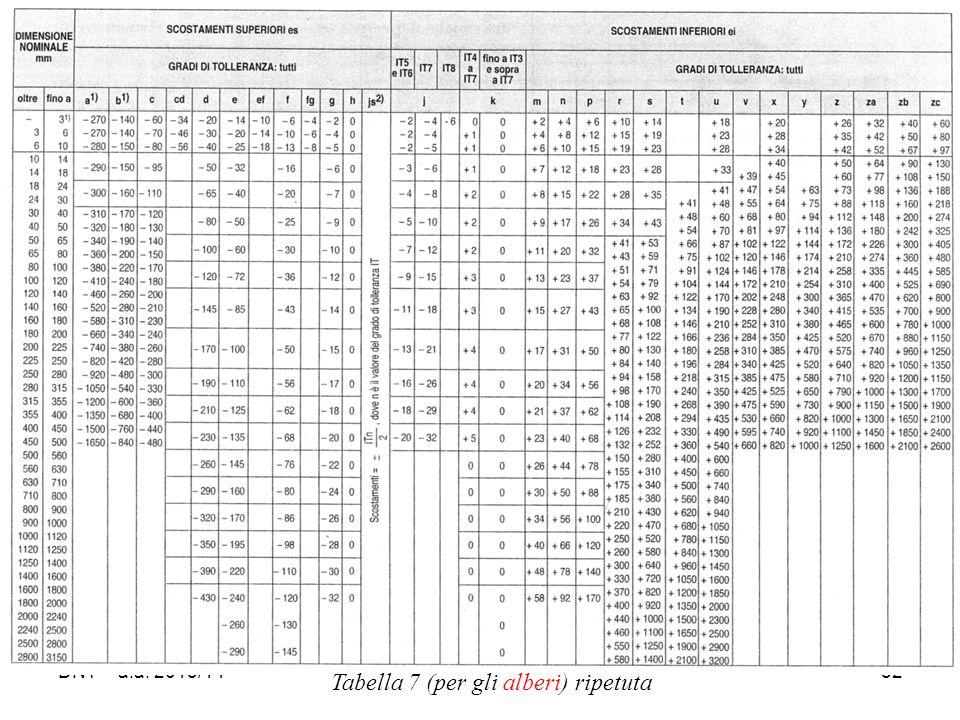 DNT - a.a. 2013/1452 Tabella 7 (per gli alberi) ripetuta
