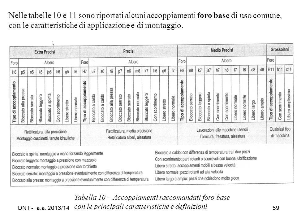 DNT - a.a. 2013/1459 Tabella 10 – Accoppiamenti raccomandati foro base con le principali caratteristiche e definizioni Nelle tabelle 10 e 11 sono ripo