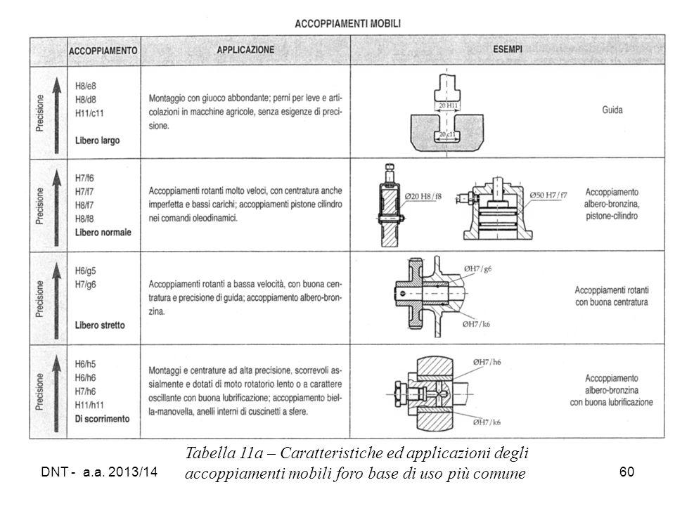 DNT - a.a. 2013/1460 Tabella 11a – Caratteristiche ed applicazioni degli accoppiamenti mobili foro base di uso più comune
