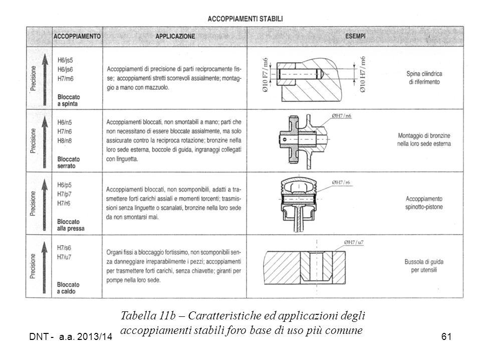 DNT - a.a. 2013/1461 Tabella 11b – Caratteristiche ed applicazioni degli accoppiamenti stabili foro base di uso più comune