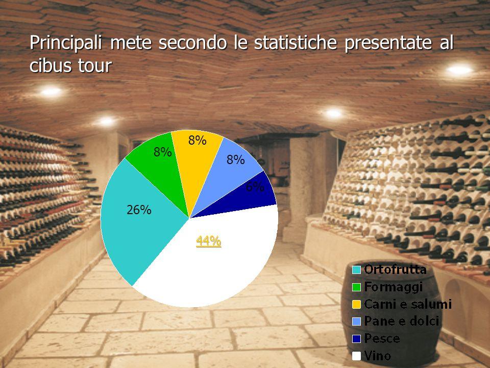 Principali mete secondo le statistiche presentate al cibus tour 26% 8% 6%