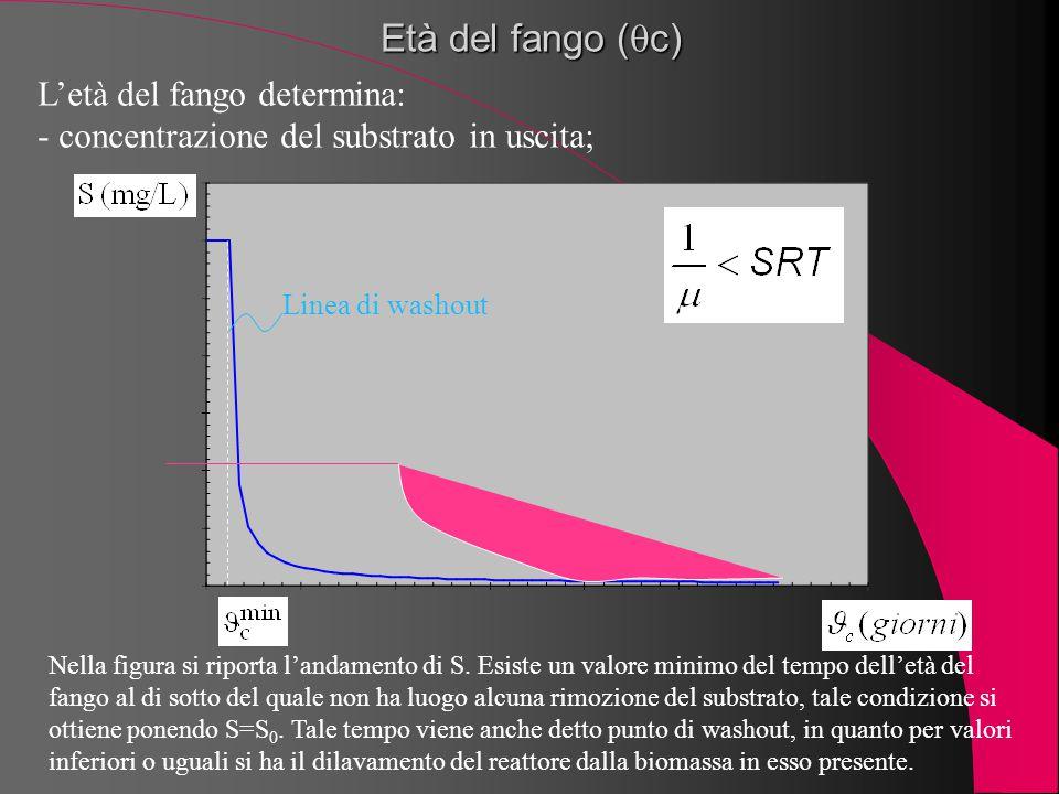 Età del fango (  c) L'età del fango determina: - concentrazione del substrato in uscita; Nella figura si riporta l'andamento di S. Esiste un valore m