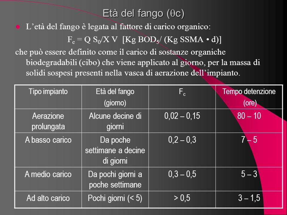 L'età del fango è legata al fattore di carico organico: F c = Q S 0 /X V [Kg BOD 5 / (Kg SSMA d)] che può essere definito come il carico di sostanze o
