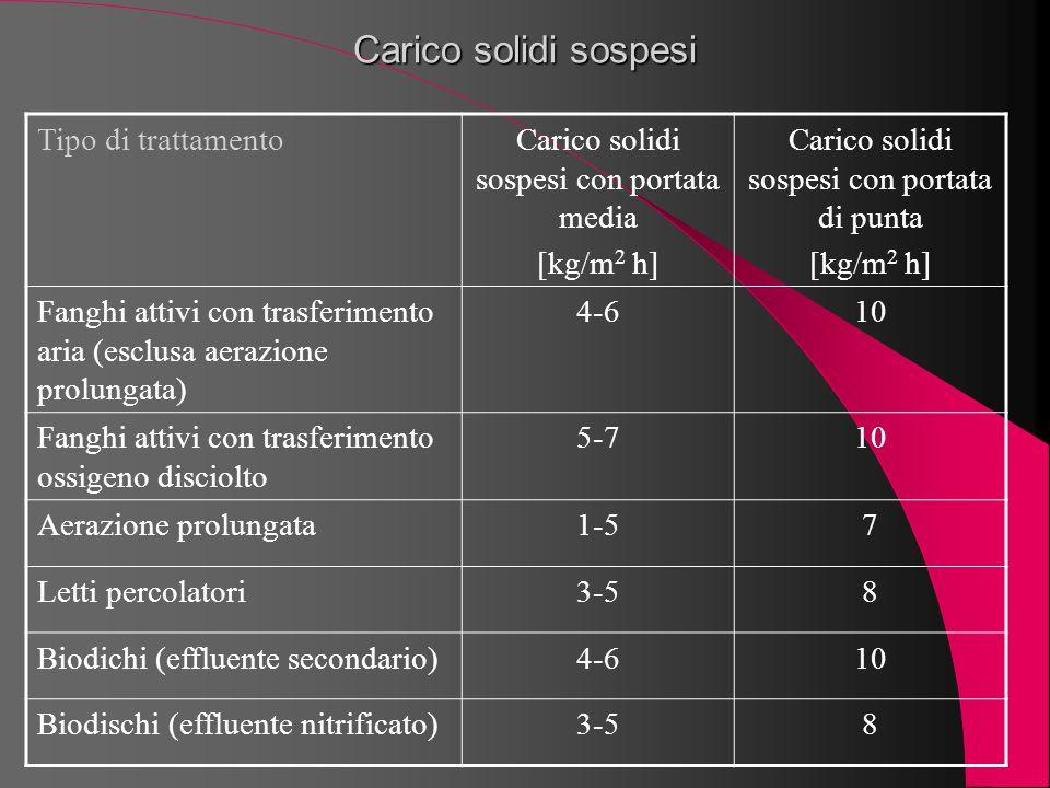 Carico solidi sospesi Tipo di trattamentoCarico solidi sospesi con portata media [kg/m 2 h] Carico solidi sospesi con portata di punta [kg/m 2 h] Fang