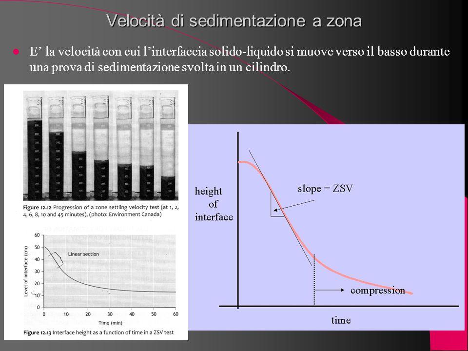 Velocità di sedimentazione a zona E' la velocità con cui l'interfaccia solido-liquido si muove verso il basso durante una prova di sedimentazione svol
