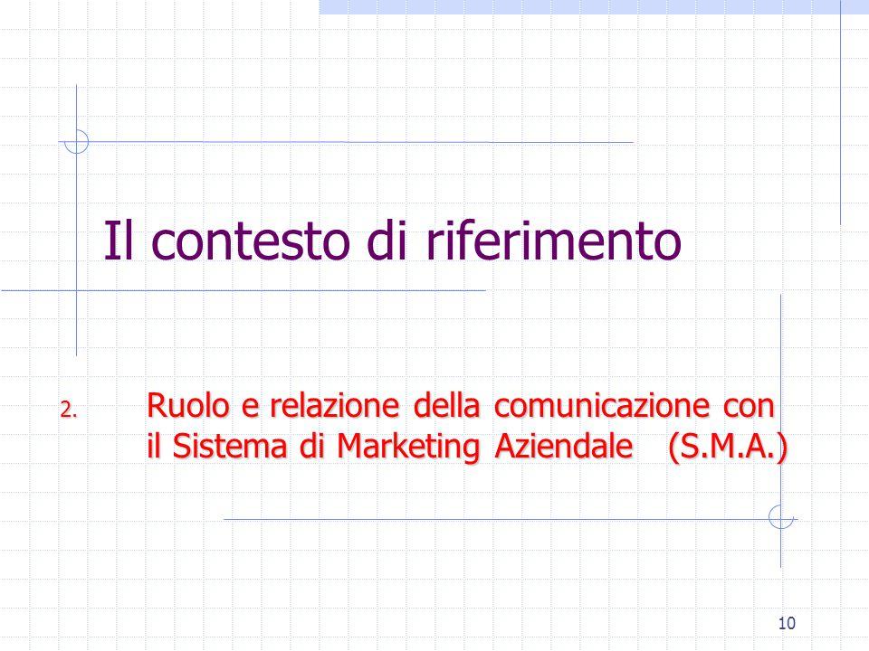 10 Il contesto di riferimento 2. Ruolo e relazione della comunicazione con il Sistema di Marketing Aziendale (S.M.A.)