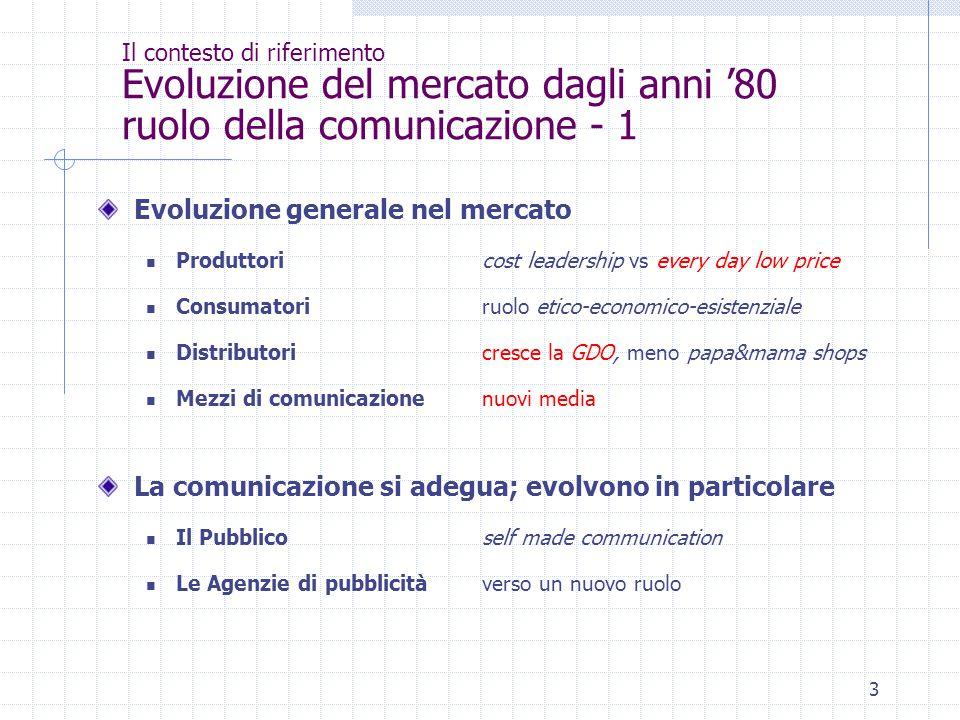 3 Il contesto di riferimento Evoluzione del mercato dagli anni '80 ruolo della comunicazione - 1 Evoluzione generale nel mercato Produttori cost leade