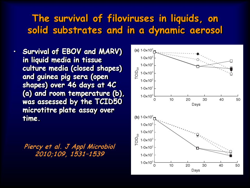 The survival of filoviruses in liquids, on solid substrates and in a dynamic aerosol Survival of EBOV and MARV) in liquid media in tissue culture medi
