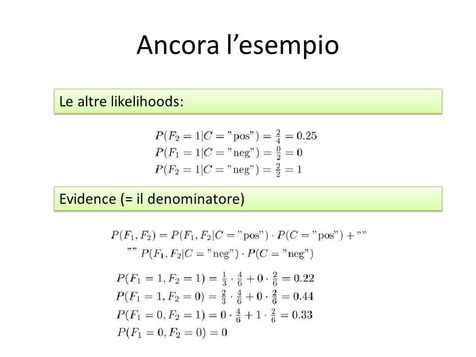 Ancora l'esempio Le altre likelihoods: Evidence (= il denominatore)