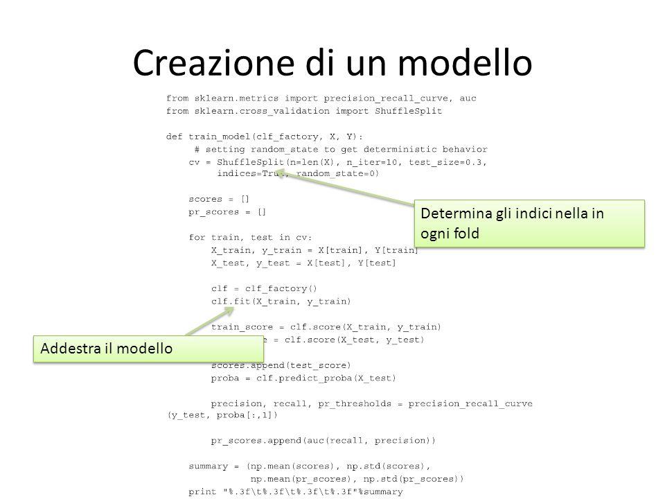 Creazione di un modello Determina gli indici nella in ogni fold Addestra il modello